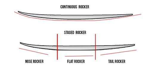 tabla de surf rocker