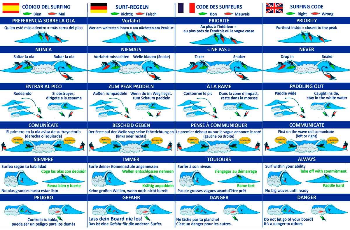 reglas del surf