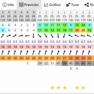 wind surf forecast